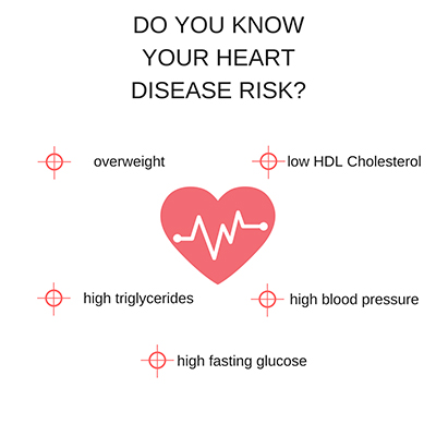 Do you know your heart disease risk?