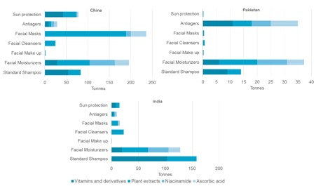 Absolute Volume Growth Forecast for Antipollution Ingredients in the fastest-growing Countries In Asia Pacific