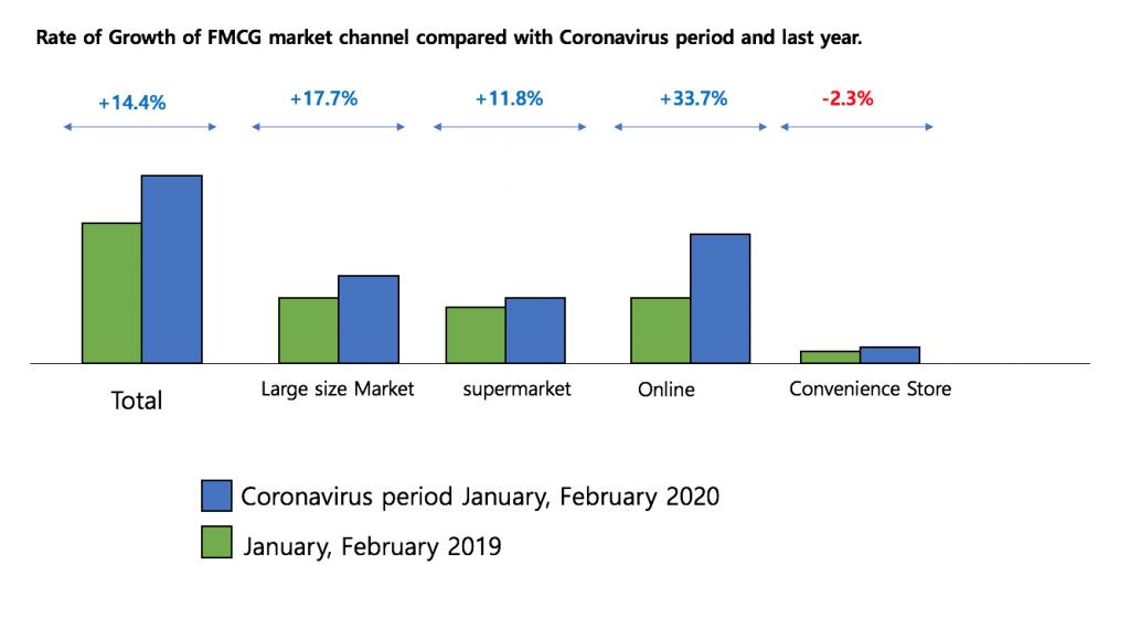 growth supermarket channel Coronavirus