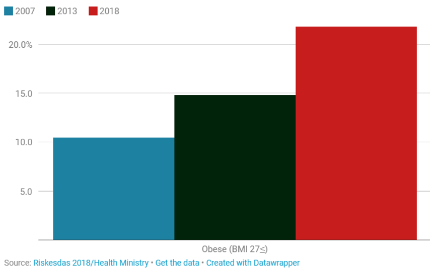 graphic indonesian obesity